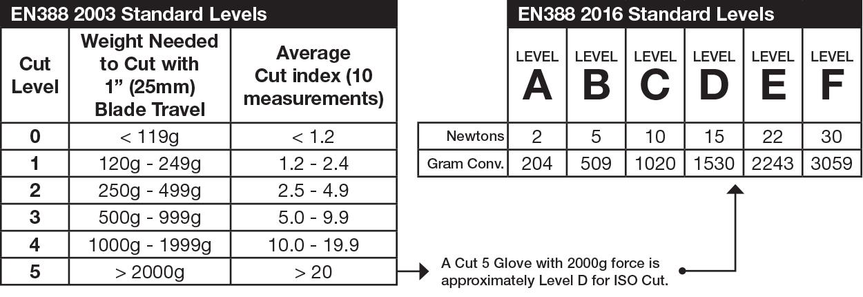 understanding the new en388 mechanical standards